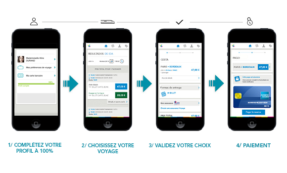 Exemple d'applications mobiles m-commerce sncf