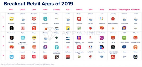 Le classement des applications m-commerce 2019