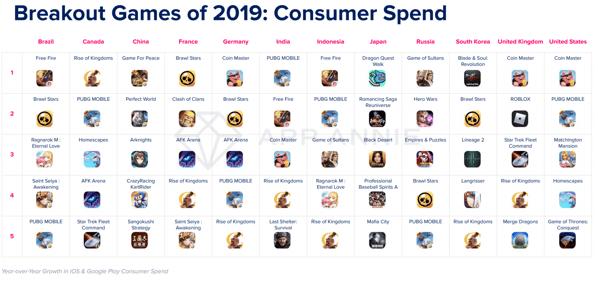 Dépenses sur les applications mobiles de jeux en 2019