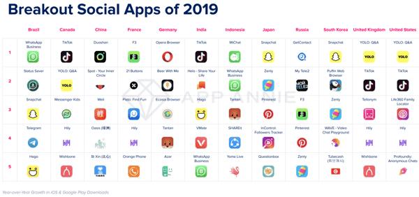 Classement des applications mobiles de réseaux sociaux 2019